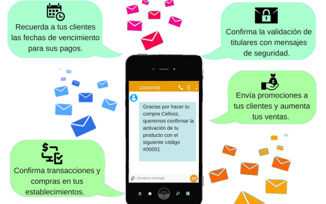 Que es SMS Marketing